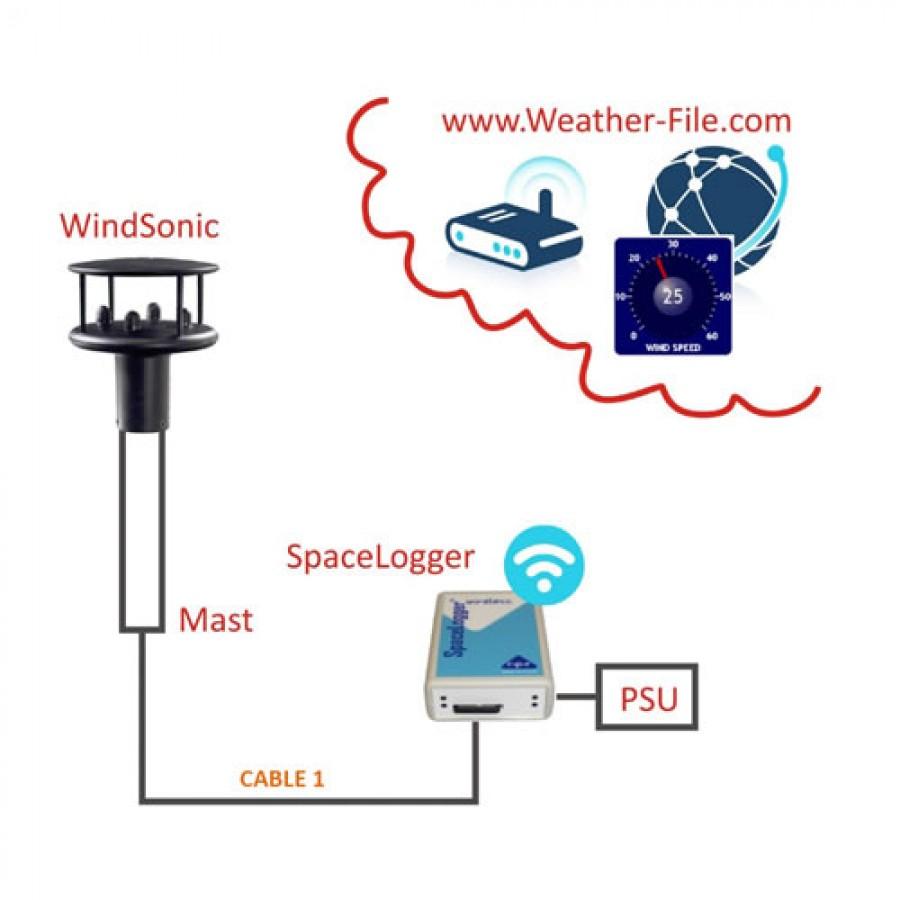 R-P-R FlexiMet Wind 2 System